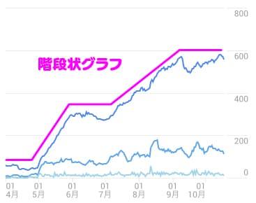 階段状に伸びているグラフ