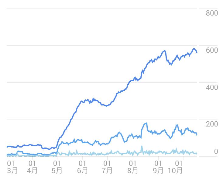 アクティブユーザーのグラフ